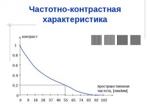 Частотно-контрастная характеристика