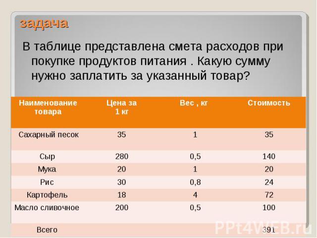 В таблице представлена смета расходов при покупке продуктов питания . Какую сумму нужно заплатить за указанный товар? В таблице представлена смета расходов при покупке продуктов питания . Какую сумму нужно заплатить за указанный товар?
