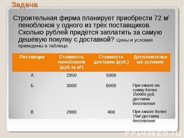 Строительная фирма планирует приобрести 72 м2 пеноблоков у одного из трёх поставщиков. Сколько рублей придётся заплатить за самую дешёвую покупку с доставкой? Цены и условия приведены в таблице. Строительная фирма планирует приобрести 72 м2 пеноблок…