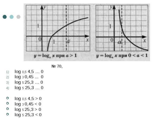 № 70, log 0,5 4,5 … 0 log 3 0,45 ... 0 log 5 25,3 … 0 log 5 25,3 … 0 log 0,5 4,5 > 0 log 3 0,45 < 0 log 5 25,3 > 0 log 5 25,3 < 0
