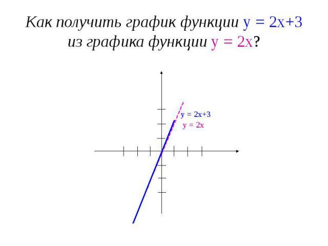 Как получить график функции у = 2х+3 из графика функции у = 2х?