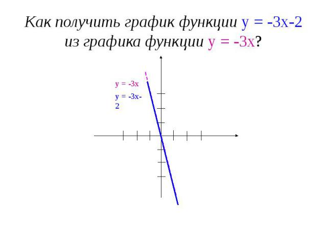 Как получить график функции у = -3х-2 из графика функции у = -3х?