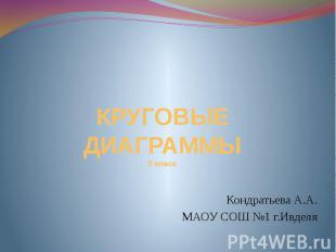 КРУГОВЫЕ ДИАГРАММЫ 5 класс Кондратьева А.А. МАОУ СОШ №1 г.Ивделя