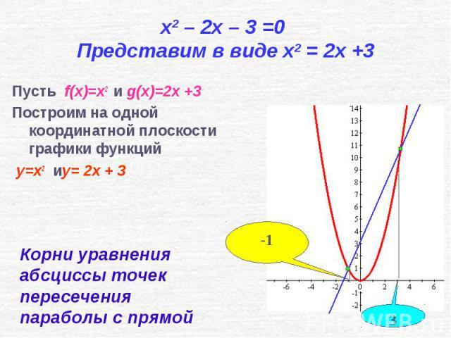Пусть f(x)=x2 и g(x)=2x +3 Пусть f(x)=x2 и g(x)=2x +3 Построим на одной координатной плоскости графики функций y=x2 иy= 2x + 3