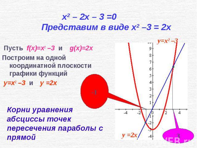 Пусть f(x)=x2 –3 и g(x)=2x Пусть f(x)=x2 –3 и g(x)=2x Построим на одной координатной плоскости графики функций y=x2 –3 и y =2x