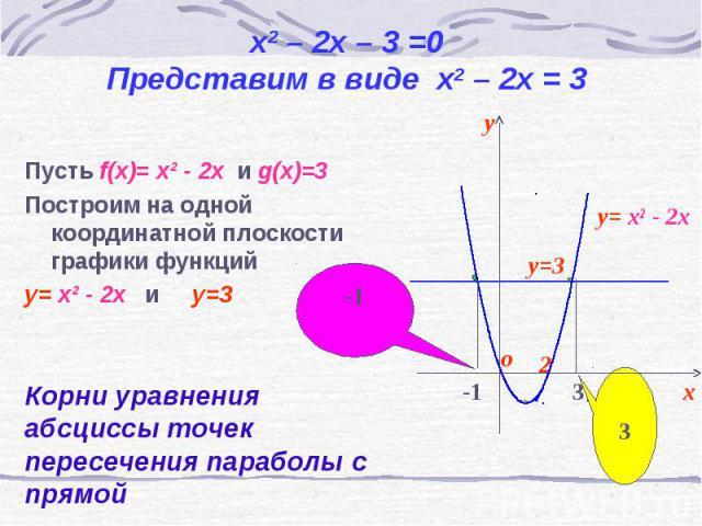 Пусть f(x)= х² - 2х и g(x)=3 Пусть f(x)= х² - 2х и g(x)=3 Построим на одной координатной плоскости графики функций y= х² - 2х и y=3