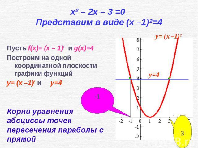 Пусть f(x)= (x – 1)2 и g(x)=4 Пусть f(x)= (x – 1)2 и g(x)=4 Построим на одной координатной плоскости графики функций y= (x –1)2 и y=4