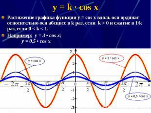 y = k · cos x Растяжение графика функции у = соs x вдоль оси ординат относительн