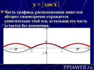 y =   cos x   Часть графика, расположенная ниже оси абсцисс симметрично отражает