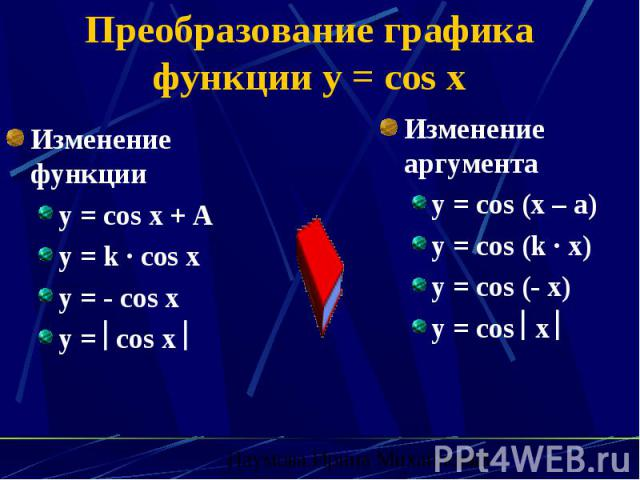 Преобразование графика функции y = cos x Изменение функции y = cos x + A y = k · cos x y = - cos x y = cos x
