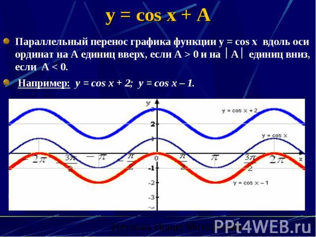 y = cos x + A Параллельный перенос графика функции у = соs x вдоль оси ординат на А единиц вверх, если А > 0 и на А единиц вниз, если А < 0. Например: y = cos x + 2; y = cos x – 1.