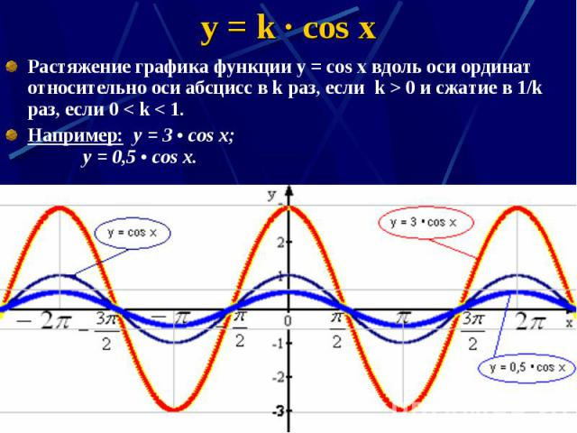 y = k · cos x Растяжение графика функции у = соs x вдоль оси ординат относительно оси абсцисс в k раз, если k > 0 и сжатие в 1/k раз, если 0 < k < 1. Например: y = 3 • cos x; y = 0,5 • cos x.