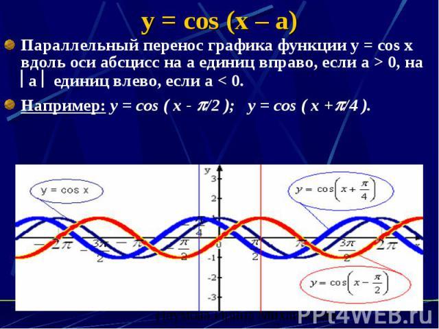 y = cos (x – a) Параллельный перенос графика функции y = cos x вдоль оси абсцисс на а единиц вправо, если а > 0, на а единиц влево, если а < 0. Например: y = cos ( x - /2 ); y = cos ( x + /4 ).