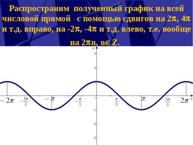 Распространим полученный график на всей числовой прямой с помощью сдвигов на 2 , 4 и т.д. вправо, на -2 , -4 и т.д. влево, т.е. вообще на 2 n, n Z.