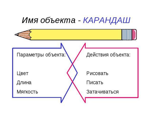 Имя объекта - КАРАНДАШ