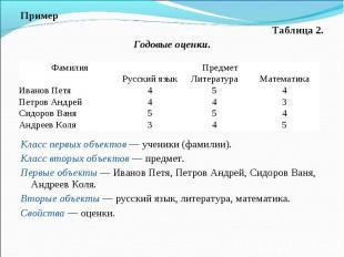 Пример Пример Таблица 2. Годовые оценки. Класс первых объектов — ученики (фамили