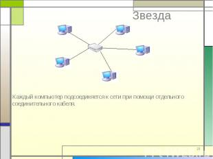 Каждый компьютер подсоединяется к сети при помощи отдельного соединительного каб