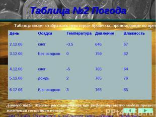 Таблица №2 Погода
