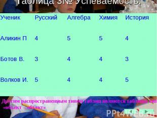 Таблица 3№ Успеваемость.