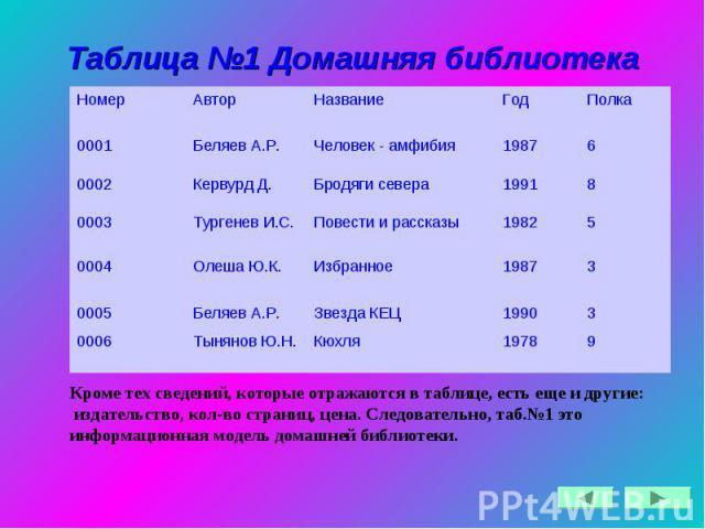 Таблица №1 Домашняя библиотека
