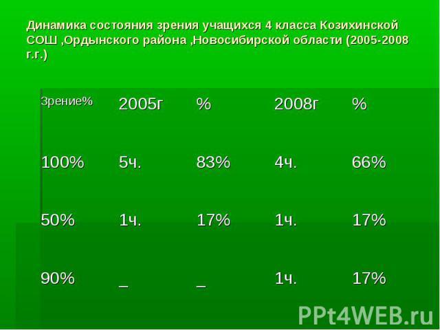 Динамика состояния зрения учащихся 4 класса Козихинской СОШ ,Ордынского района ,Новосибирской области (2005-2008 г.г.)