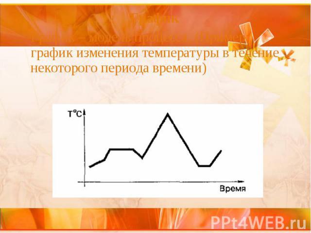 График График График – модель процесса. (Пример: график изменения температуры в течение некоторого периода времени)