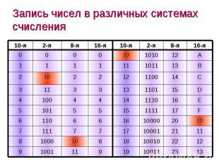 Запись чисел в различных системах счисления