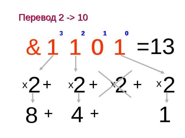 Перевод 2 -> 10