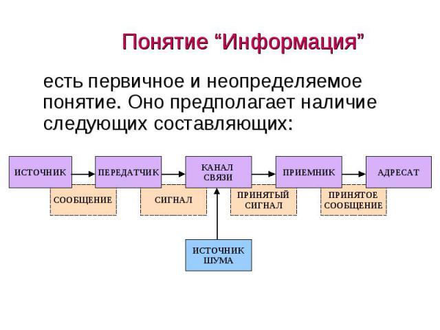 """Понятие """"Информация"""" есть первичное и неопределяемое понятие. Оно предполагает наличие следующих составляющих:"""