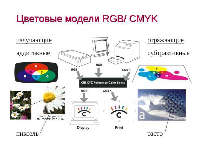Цветовые модели RGB/ CMYK