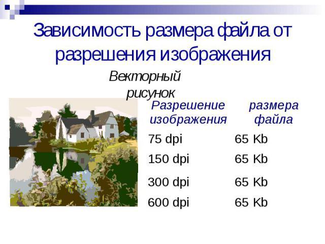 Зависимость размера файла от разрешения изображения Векторный рисунок