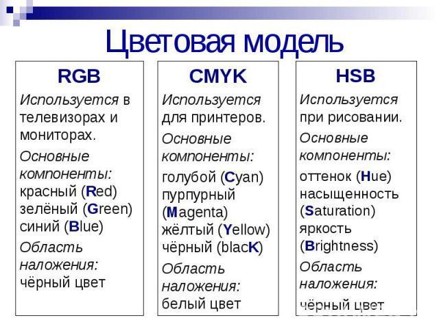 Цветовая модель RGB Используется в телевизорах и мониторах. Основные компоненты: красный (Red) зелёный (Green) синий (Blue) Область наложения: чёрный цвет