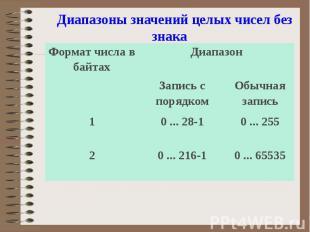 Диапазоны значений целых чисел без знака