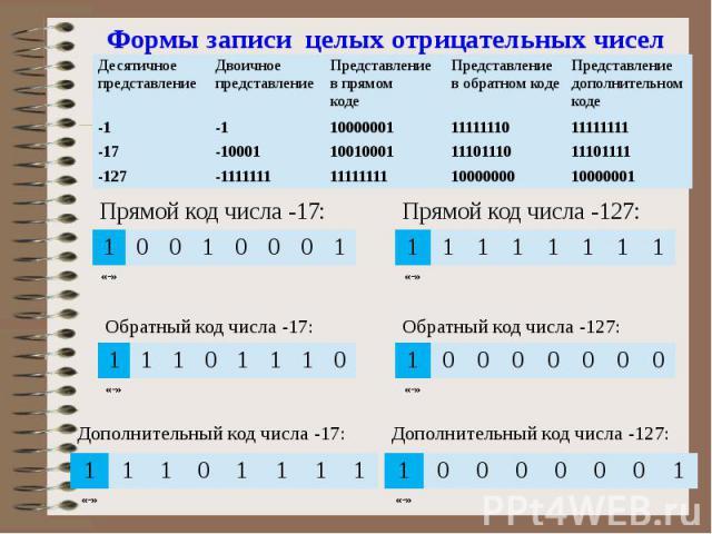 Формы записи целых отрицательных чисел