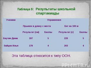Таблица 5: Результаты школьной спартакиады