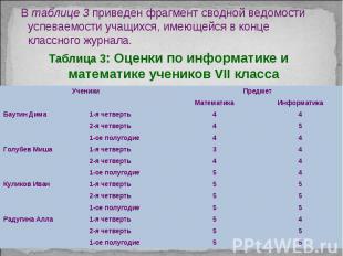В таблице 3 приведен фрагмент сводной ведомости успеваемости учащихся, имеющейся