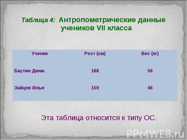 Таблица 4: Антропометрические данные учеников VII класса