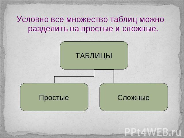 Условно все множество таблиц можно разделить на простые и сложные. Условно все множество таблиц можно разделить на простые и сложные.