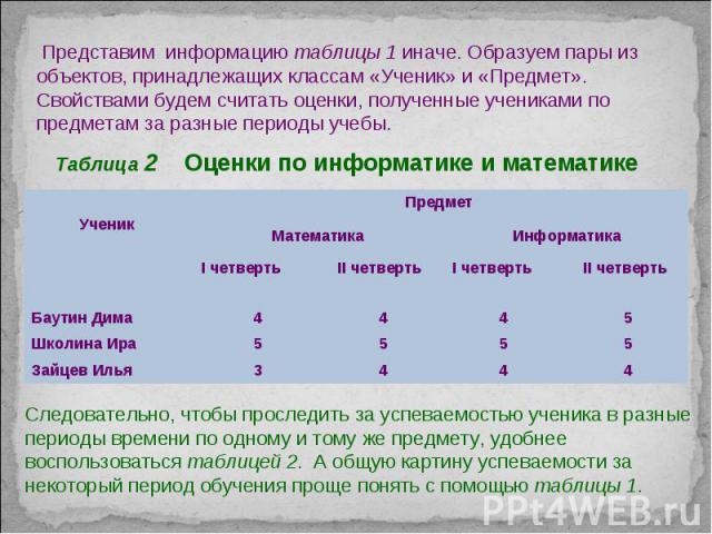 Таблица 2 Оценки по информатике и математике