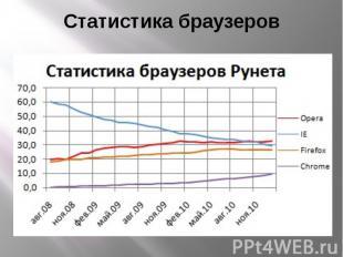 Статистика браузеров