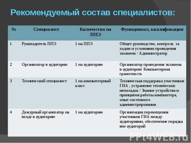 Рекомендуемый состав специалистов: