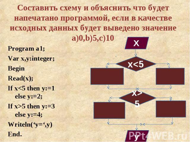 Program a1; Program a1; Var x,y:integer; Begin Read(x); If x<5 then y:=1 else y:=2; If x>5 then y:=3 else y:=4; Writeln('y=',y) End.