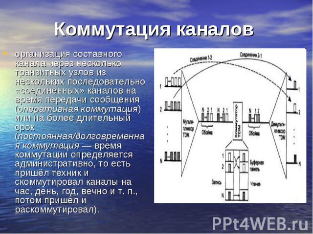 Коммутация каналов организация составного канала через несколько транзитных узлов из нескольких последовательно «соединённых» каналов на время передачи сообщения (оперативная коммутация) или на более длительный срок (постоянная/долговременная коммут…