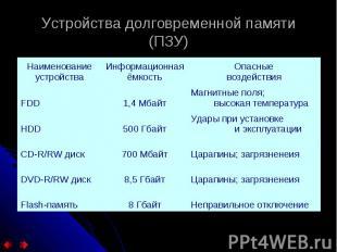 Устройства долговременной памяти (ПЗУ)