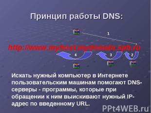 Принцип работы DNS: