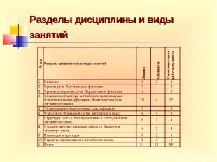 Разделы дисциплины и виды занятий