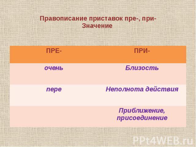 Правописание приставок пре-, при- Значение
