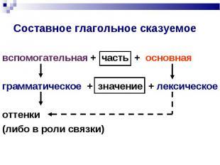 вспомогательная + часть + основная грамматическое + значение + лексическое оттен