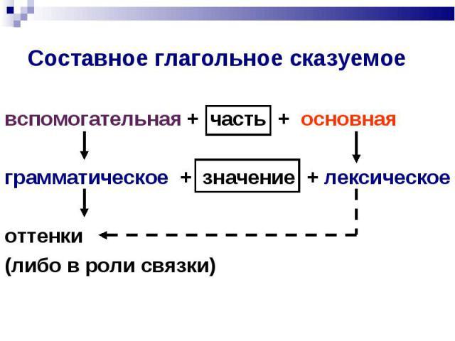 вспомогательная + часть + основная грамматическое + значение + лексическое оттенки (либо в роли связки)