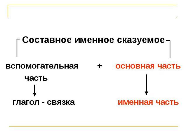 Составное именное сказуемое Составное именное сказуемое вспомогательная + основная часть часть глагол - связка именная часть